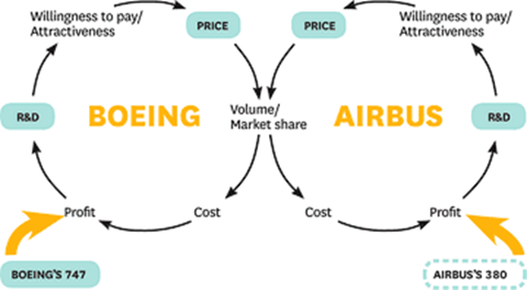 Boeing and Airbus's business model
