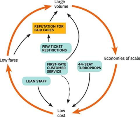 Ryanair's Business Model